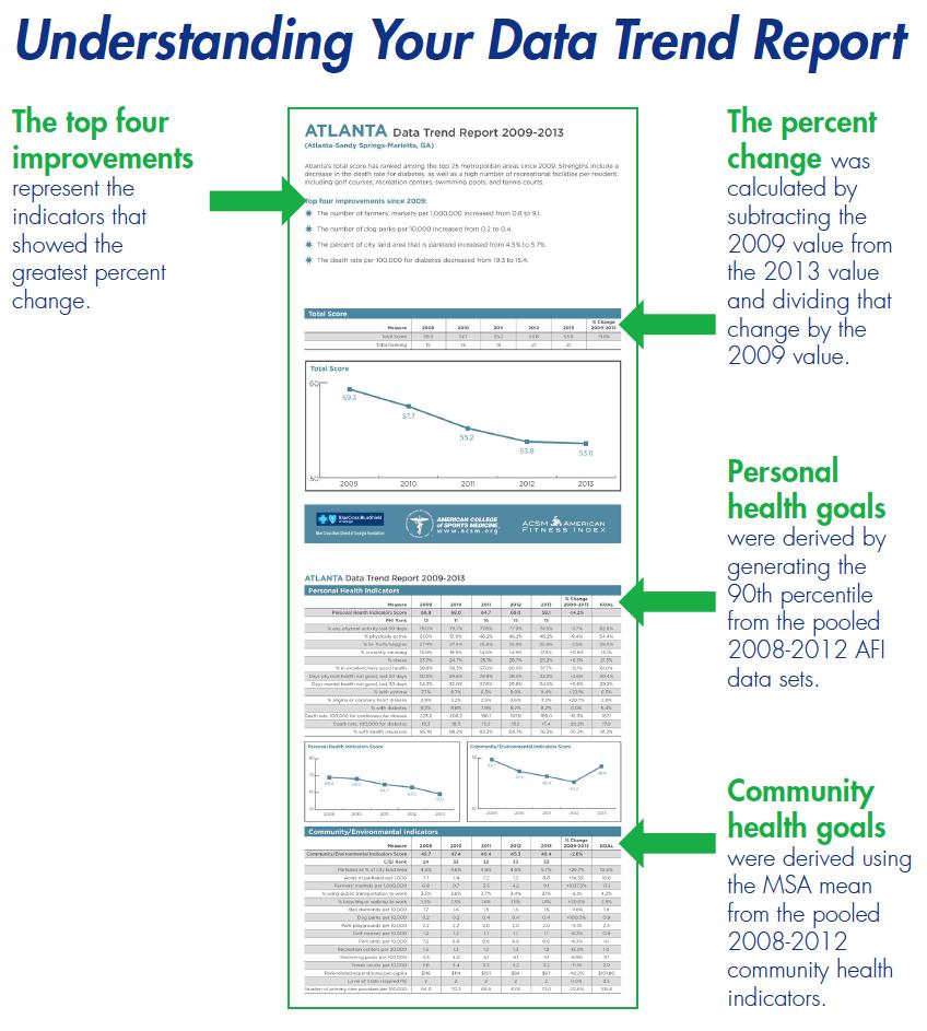 Understanding Your Data Report