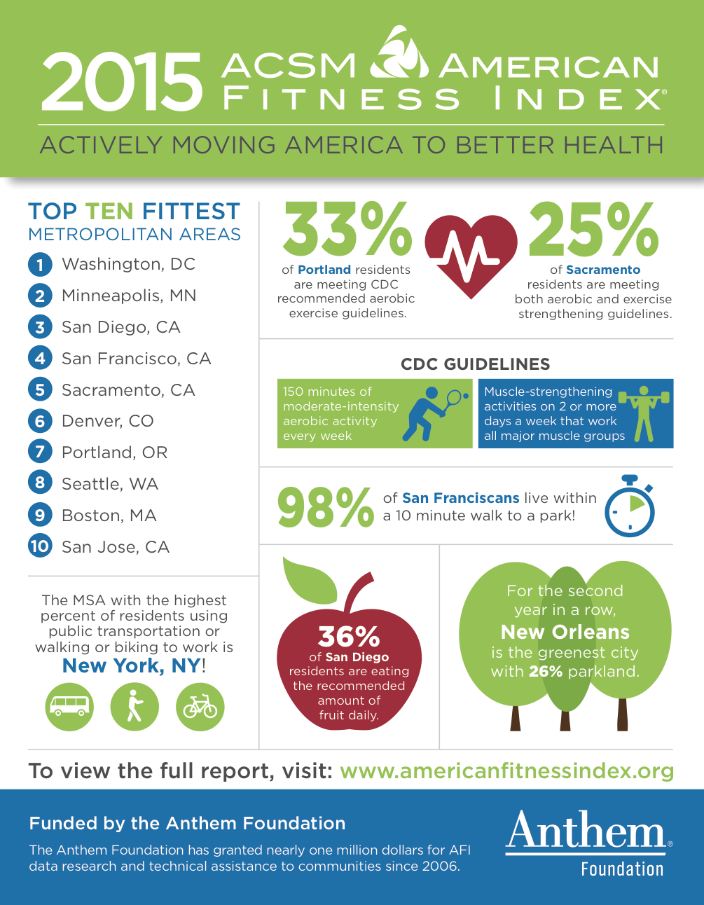 AFI 2015 Infographic