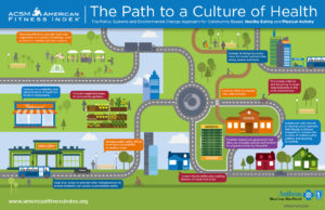 Path to a Culture of Health