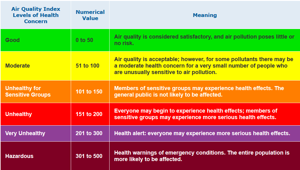 Air Quality Index Graphic