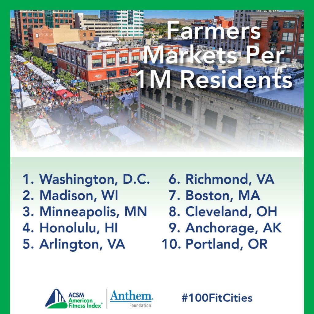 farmers markets per 1M residents, top 10 list